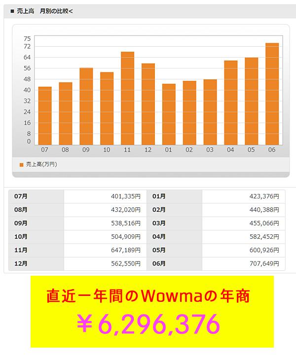 Wowmaの月商