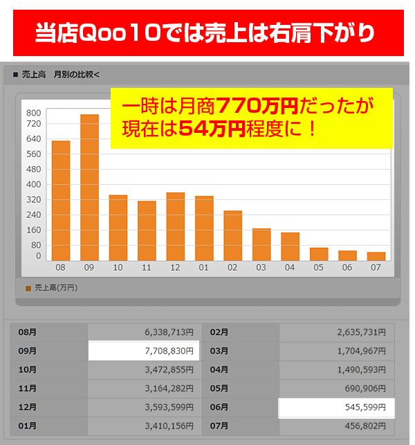 Qoo10の売上