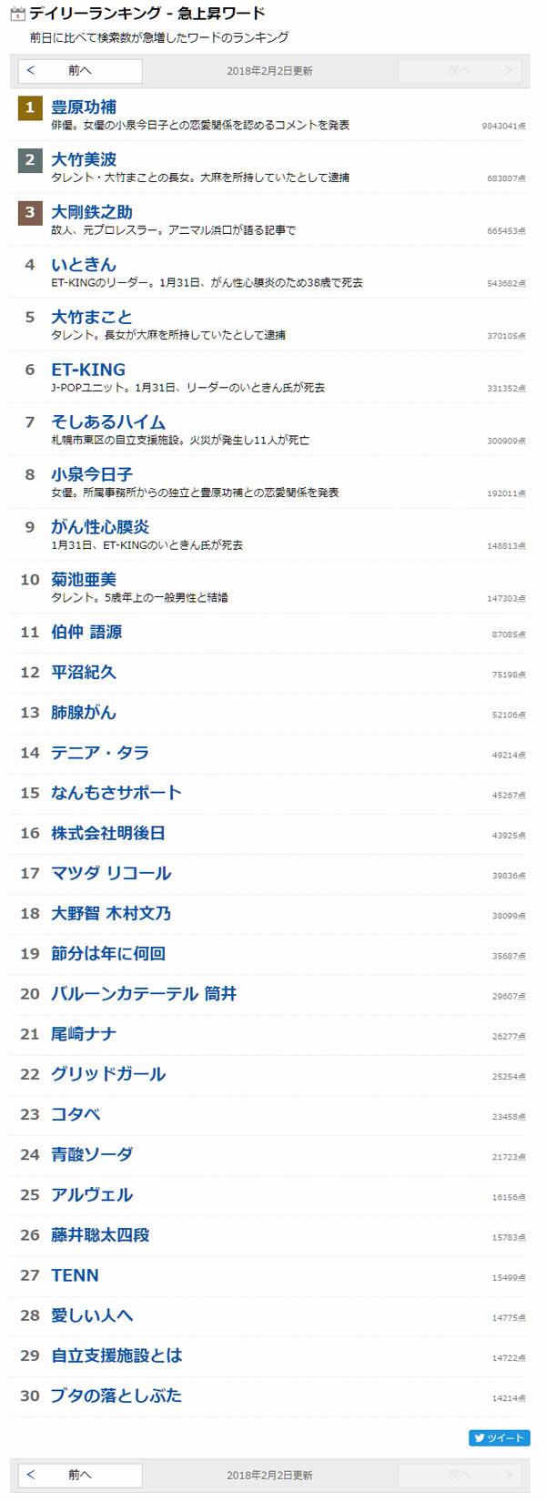 ヤフー検索検索ワードランキング