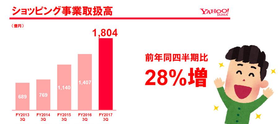 ヤフーショッピングの流通総額