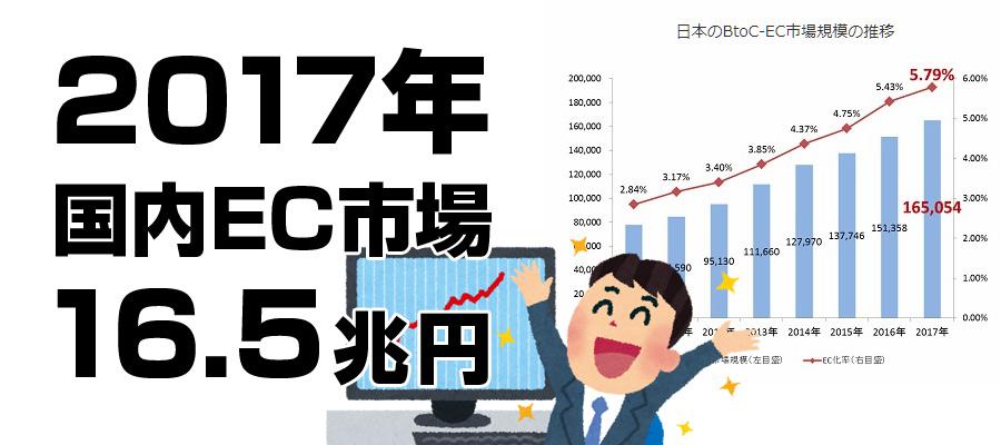 2017年の国内EC市場規模は、16.5兆円規模に拡大!前年対比9%増!