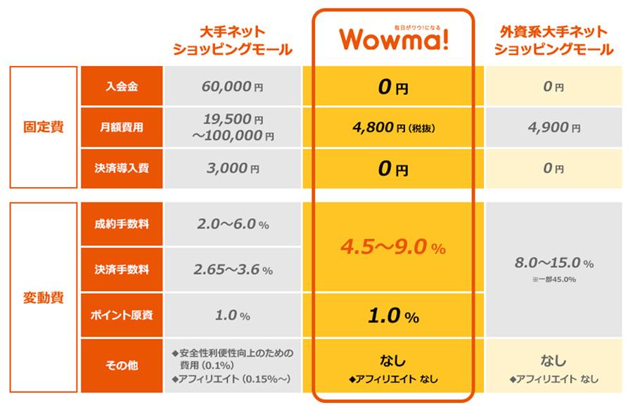 楽天市場とWowmaのどちらに出店するのがいいのか