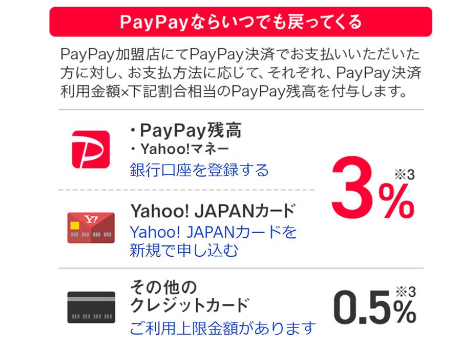 PayPayとヤフージャパンカードの料率