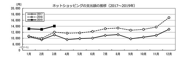 ネットショッピングの利用率は年々増加傾向に!