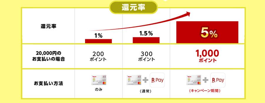 楽天ペイも支払い金額の最大5%を還元するキャンペーン