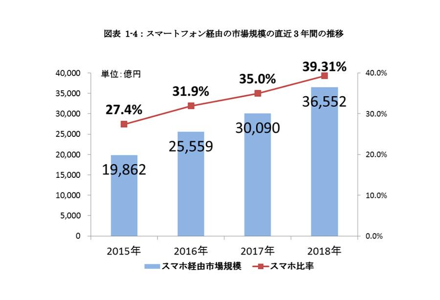 2018年のEC ネット通販市場規模は18兆円!