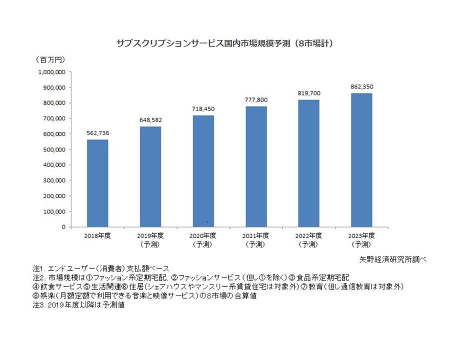 2018年度のサブスクリプション市場規模は5627億円
