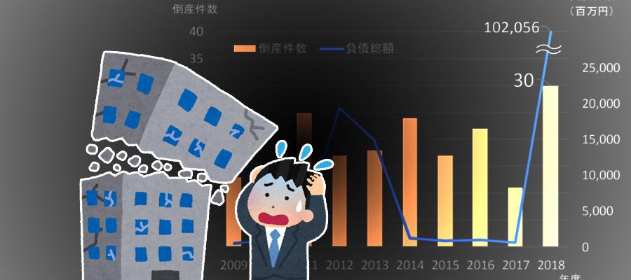 ネット通販事業者の倒産件数が過去最多