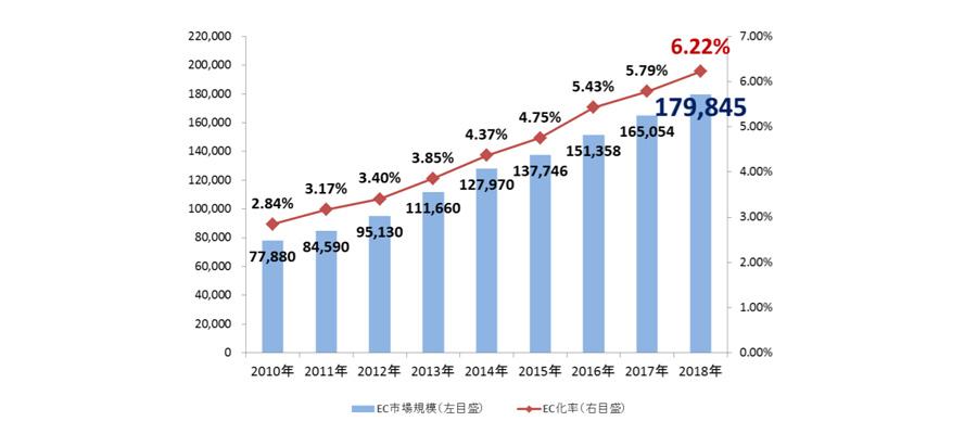 国内BtoC EC市場規模について分析!BtoCのネット通販の現状とは?