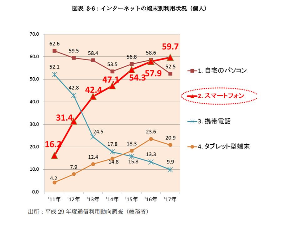 国内BtoC EC市場規模について分析!