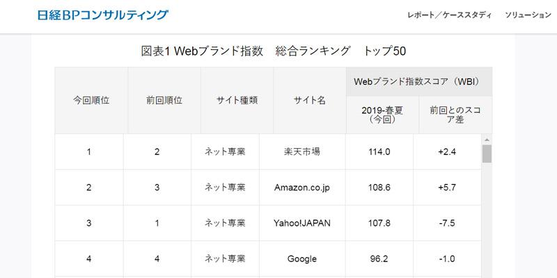 ネットユーザーが選ぶWebサイトのブランド力ランキング