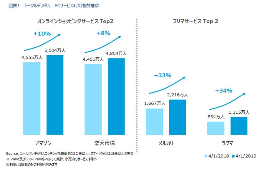 2019年4月時点のAmazonの利用者数は5,004万人、楽天市場は4,804万人、メルカリは2,216万人