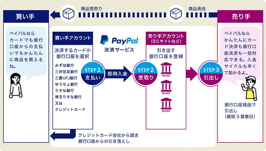 カラーミーショップならPayPal決済導入が便利!決済手数料無料キャンペーン実施中
