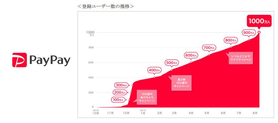 サービス開始から10カ月でPayPayユーザー1000万人突破