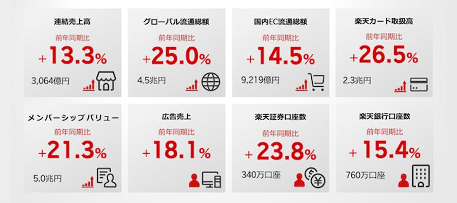 楽天の第2四半期の連結決算は前年同期比14.5%増の5866億4400