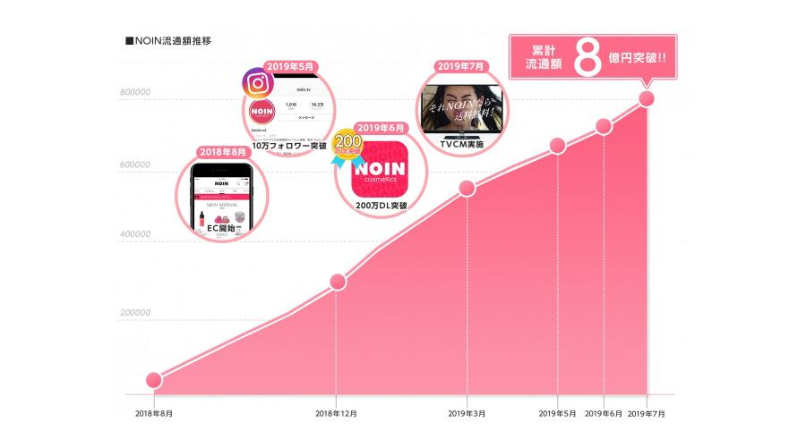 化粧品のECアプリ「NOIN(ノイン)」累計流通額8億円を突破!化粧品ECの未来とは?