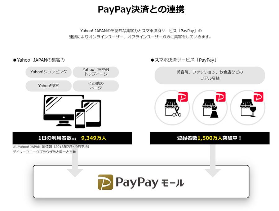 PayPayモールがスタート!PayPayモールの出店料はいくら?出店店舗は?