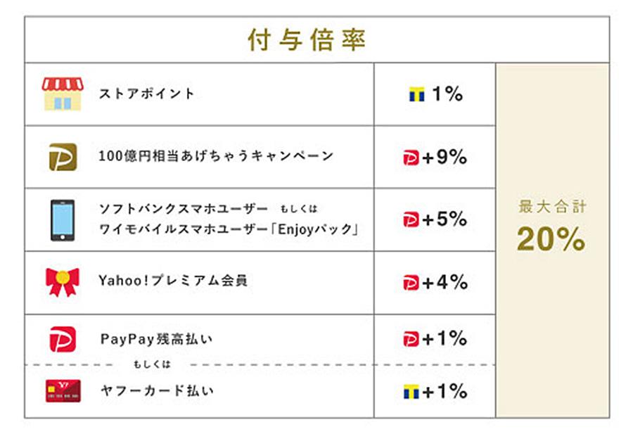 11月1日からPayPayモールで100億円あげちゃうキャンペーン!ポイント最大20%還元!