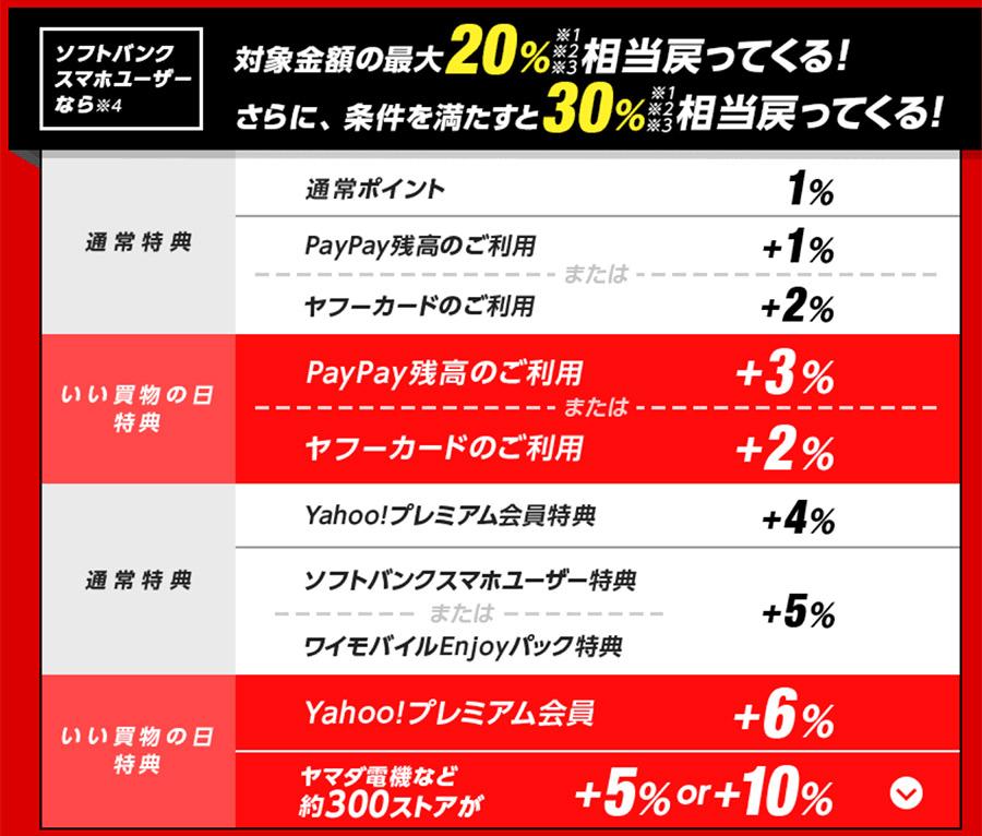 Yahooショッピングのいい買い物の日は今日まで!最大30倍のポイント還元も