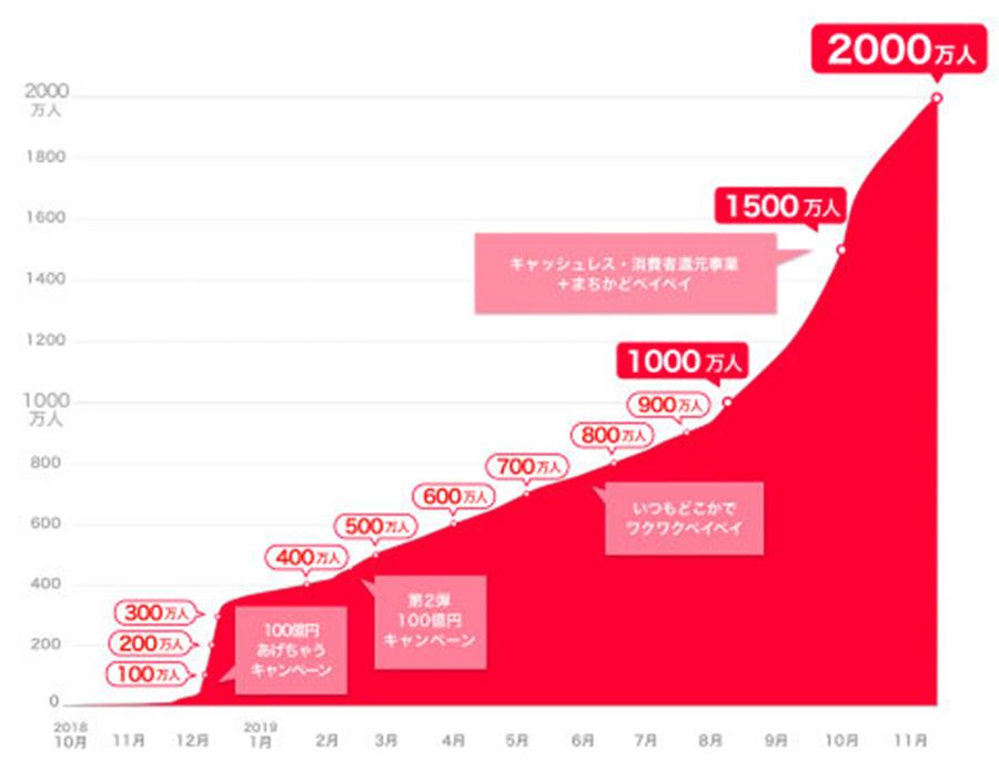 PayPay利用者が2000万人を突破!PayPay登録数の推移と今後の展開