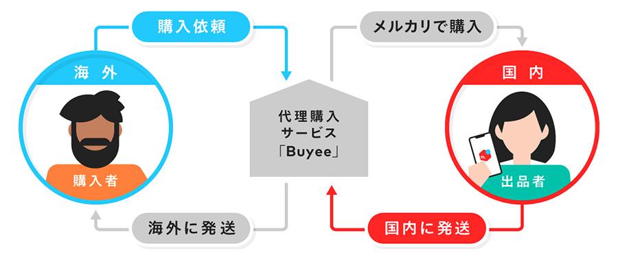 メルカリ出品商品が海外で売れる?メルカリが海外販売対応が可能に!