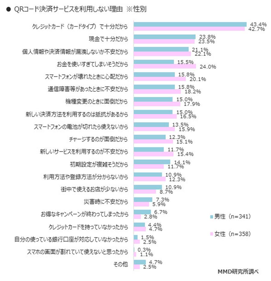 QRコード決済利用者トップ3はPayPay・LINEPay・楽天ペイと判明!【MMD研究所調べ