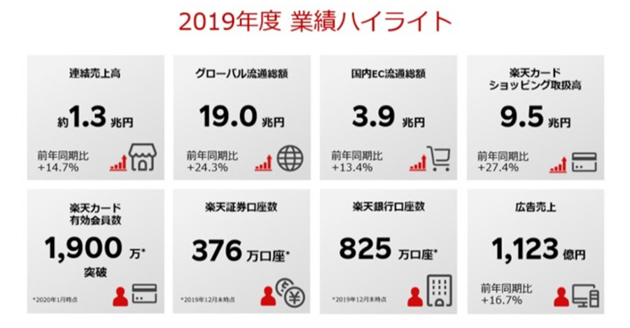 2019年の楽天の国内EC流通総額は3兆9000億円!最高売上も最終赤字に!