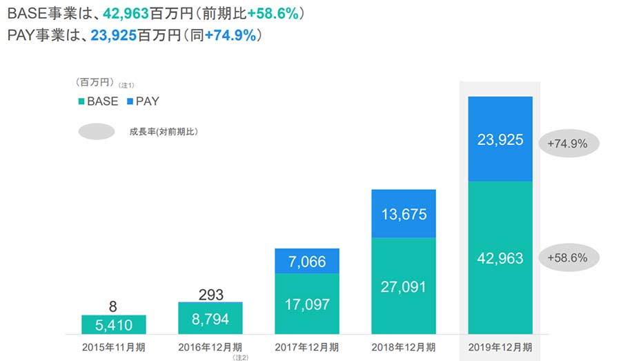 2019年のBASEの流通総額は「429億6300万円」!2018年の270億9100万円から大幅増加!