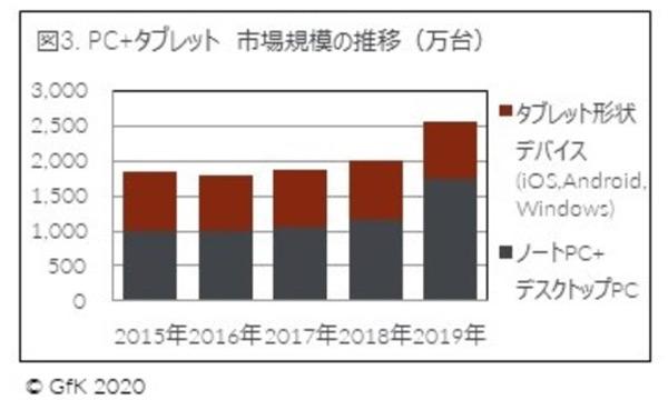 2019年の家電市場規模は7兆800億円!ネット販売比率は16%【GfK Japan調べ】
