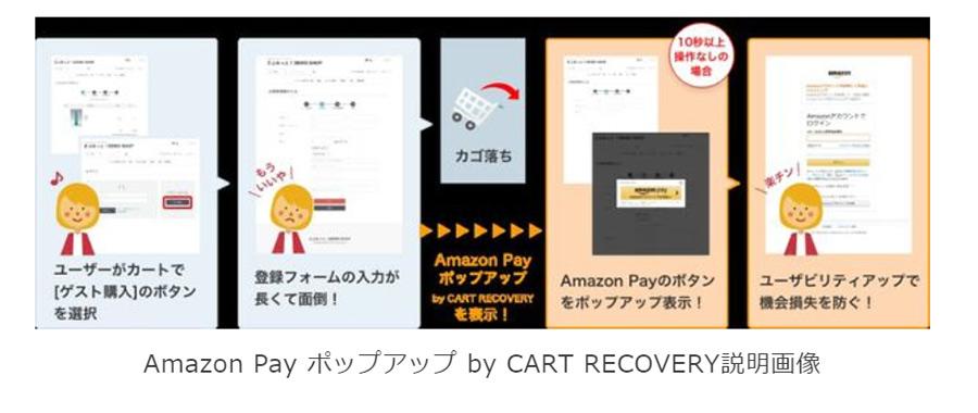 リピートPLUSがWeb接客型Amazon Payの「CART RECOVERY」と連携!
