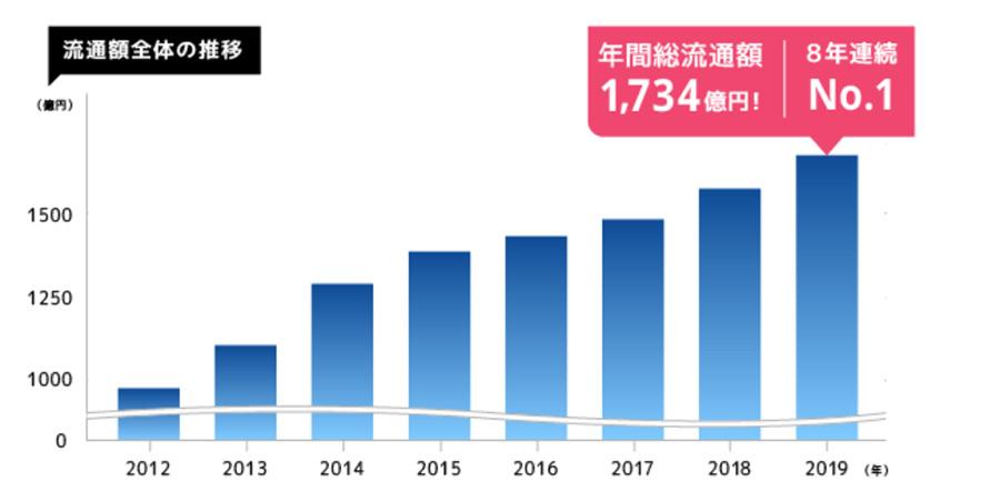 メイクショップの2019年の流通額は1,734億円で8年連続でカート業界No.1に!