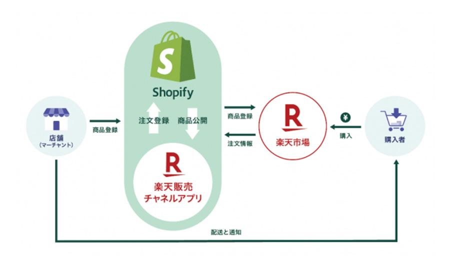 越境ECに強いネットショップのShopifyが何と楽天市場と連携開始!