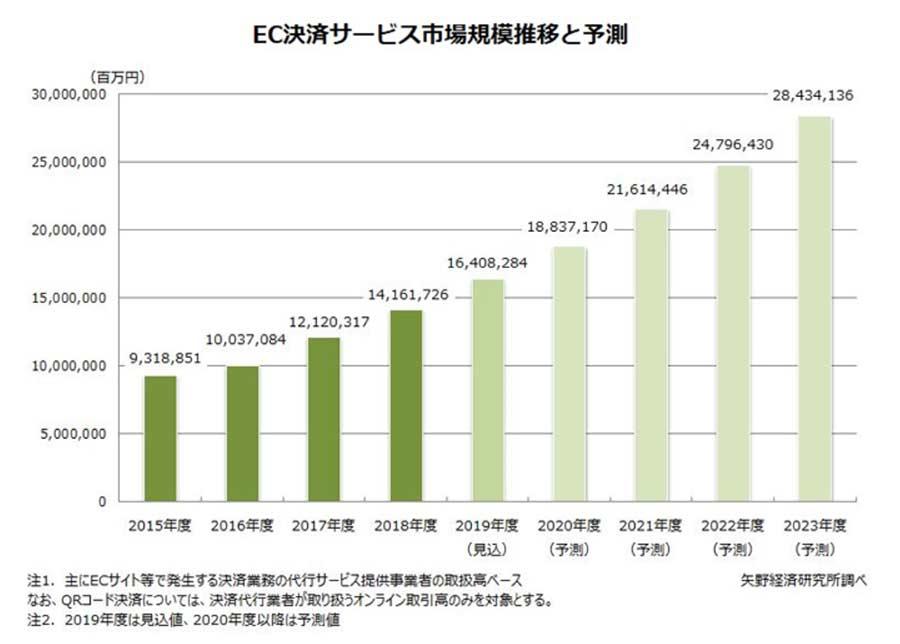 EC決済サービスは2023年度に28兆円規模へ成長予測【矢野経済研究所調べ】