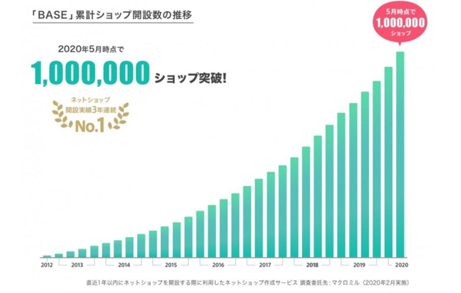 ネットショップのBASEがついに100万店舗を突破!無料ECサイト開設需要が急増!