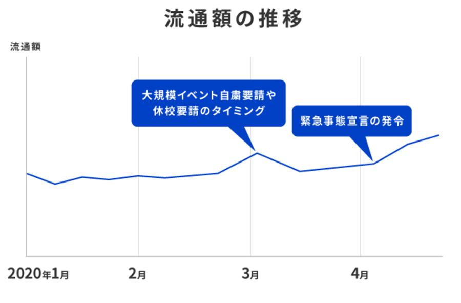 Makeshopの2020年4月の流通額が197億円に!前年同月比142%成長の理由とは?