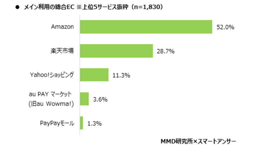 国内のECサイトは「Amazon」が認知、利用経験、メイン利用率ともにトップに!【MMD研究所調べ