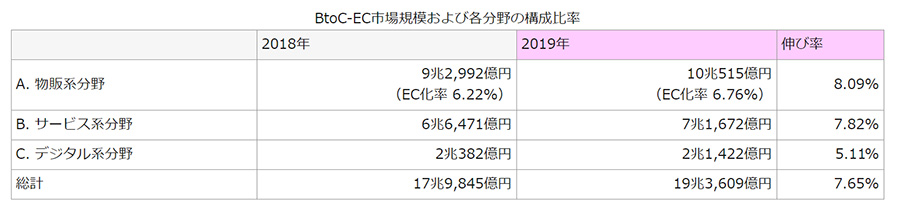 2019年の国内EC市場規模は19兆4000億円!昨年対比7.65%増で20兆円規模目前に!