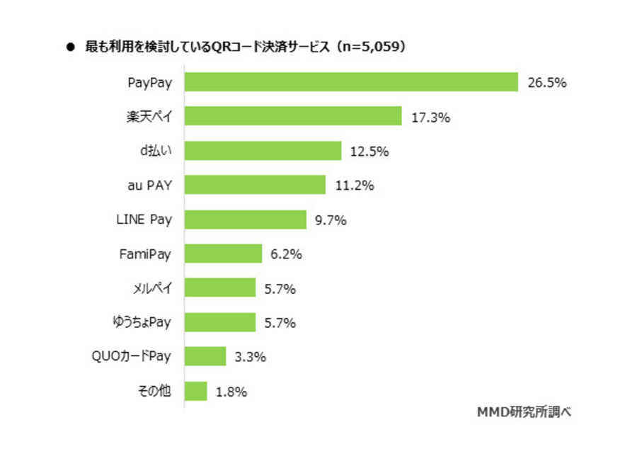 2020年7月時に最も利用されているQRコード決済はPayPay!次いで楽天ペイ、d払い、auPay、LINEPAY
