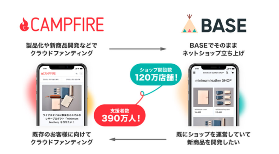 無料でネットショップを作れる「BASE」がクラウドファンディングの「CAMPFIRE」と業務提携!