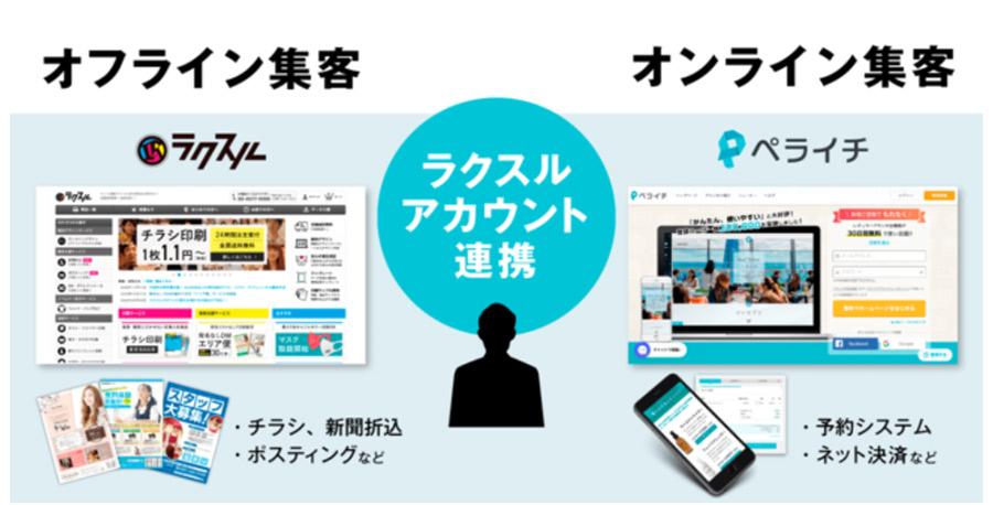サイト製作「ペライチ」が印刷・集客の「ラクスル」とアカウント連携を開始