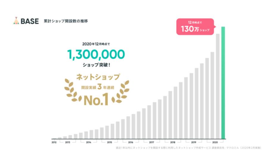完全無料ネットショップのBASEが出店数130万ショップ突破!