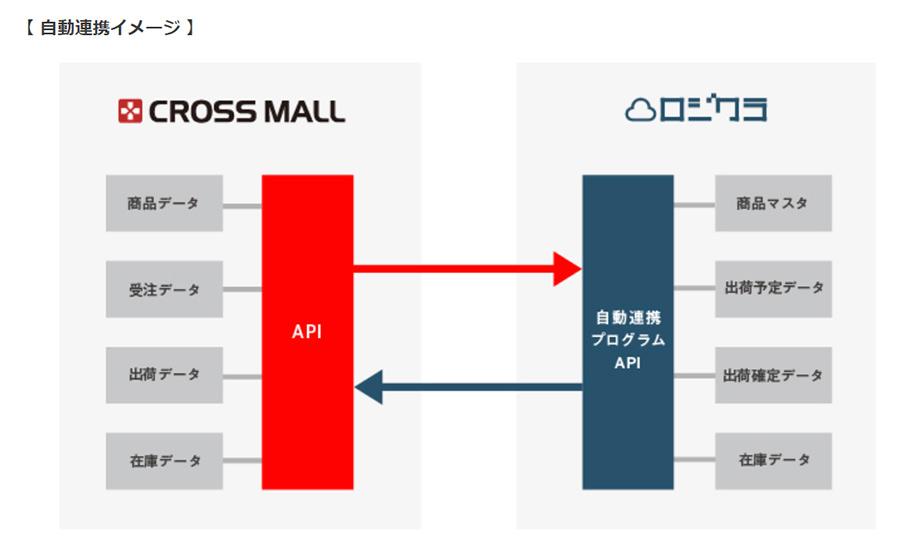 ネットショップ一元管理の「CROSS MALL」が在庫管理システム「ロジクラ」との自動連携を開始