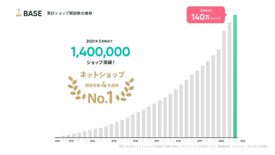 無料ネットショップBASE(ベイス)の出店数が140万店舗を突破!