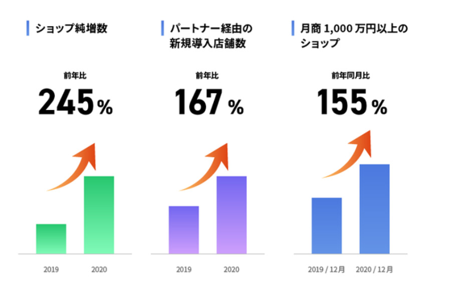 「MakeShop」の2020年の年間総流通額が2,343億円で9年連続ASP業界No.1に