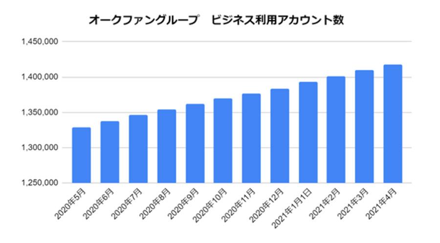 オークファングループのビジネスアカウント数が2021年4月に140万件を突破!!