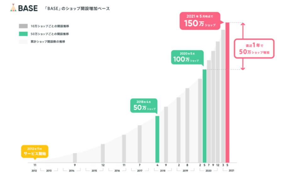 無料ネットショップのBASE(ベイス)が150万ショップを突破!直近1年で50万ショップが新規開設