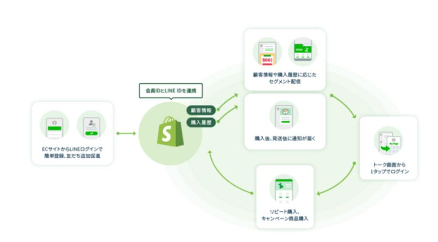 ShopifyとLINEの連携活用アプリ「ソーシャルPLUS」が、Shopifyの全プランで利用可能に