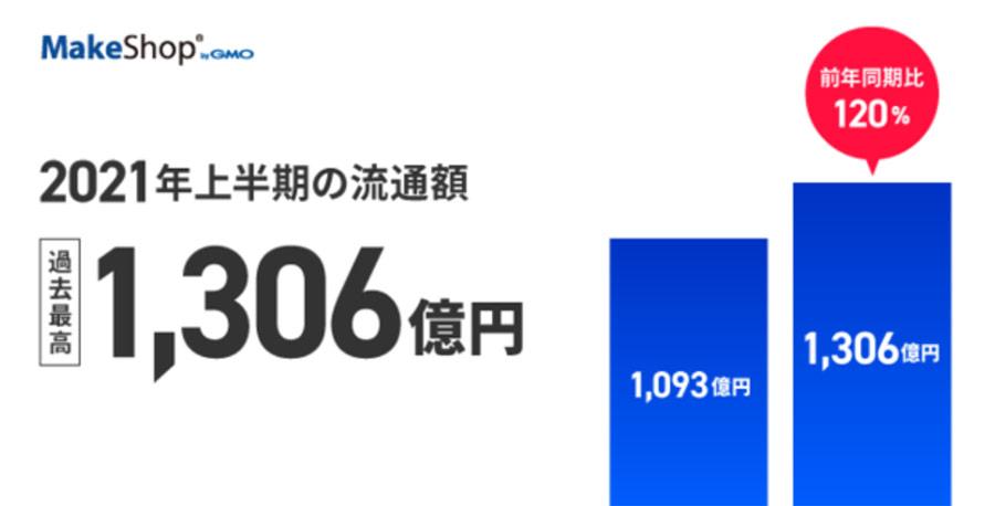 ネットショップ作成のGMOメイクショップ、2021年上半期の流通額が過去最高の1,306億円に!