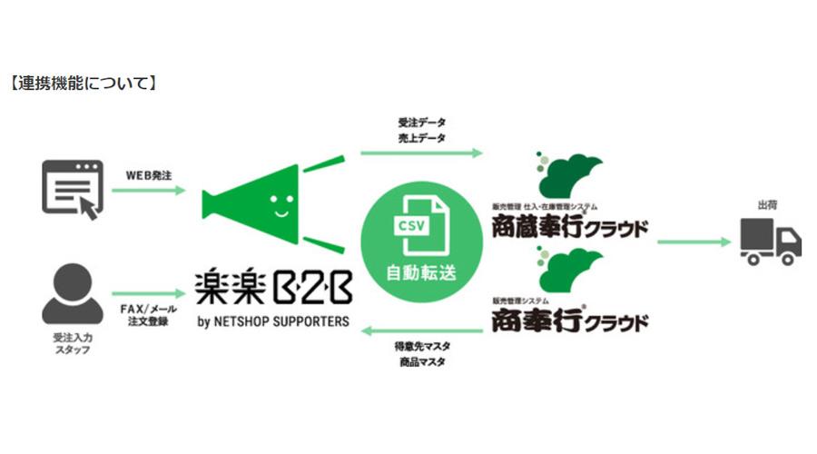 「楽楽B2B」が販売管理仕入・在庫管理システム「商蔵奉行クラウド」と連携