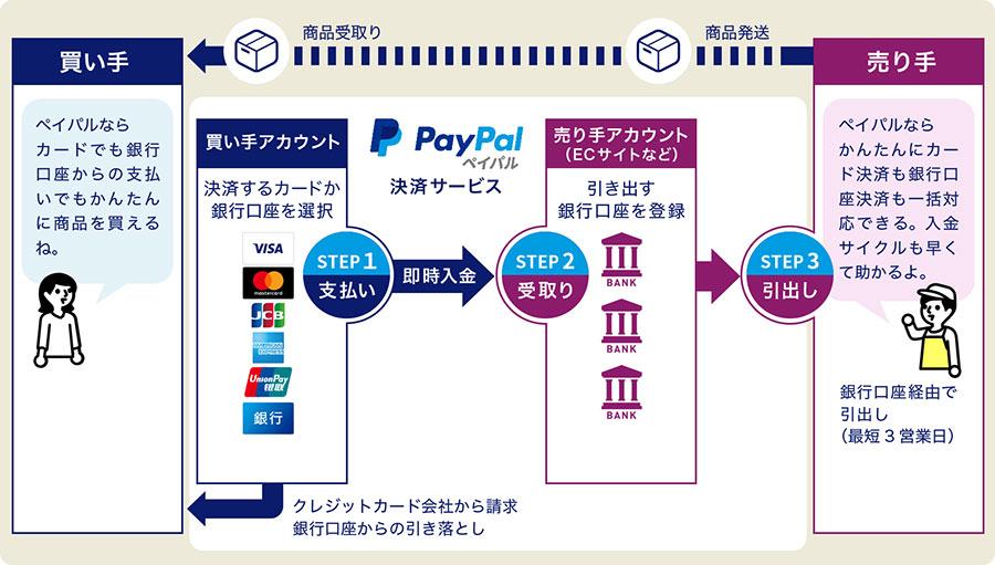 カラーミーショップならネットショップに不可欠なクレジットカード決済導入が月額固定費0円で可能に